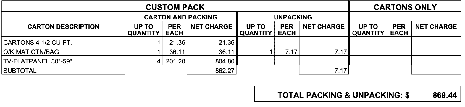Cost with Packing 4 Televisions